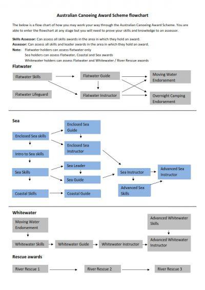 acas-flow-chart_001